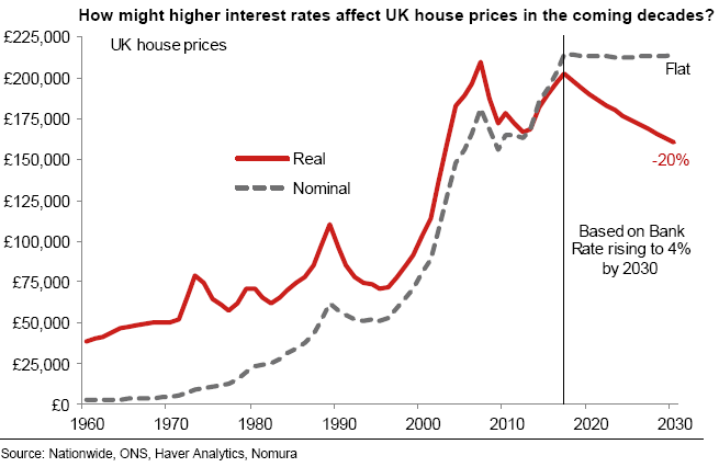 Will Uk Housing Continue To Stand Tall Or Fall Nomura
