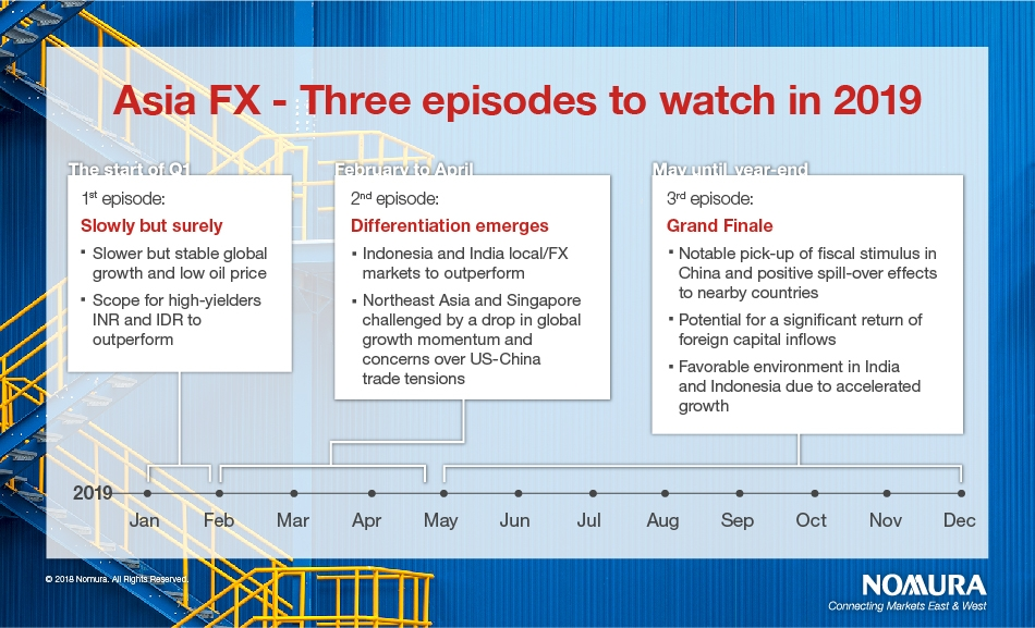 Asia FX and rates outlook 2019 | Nomura