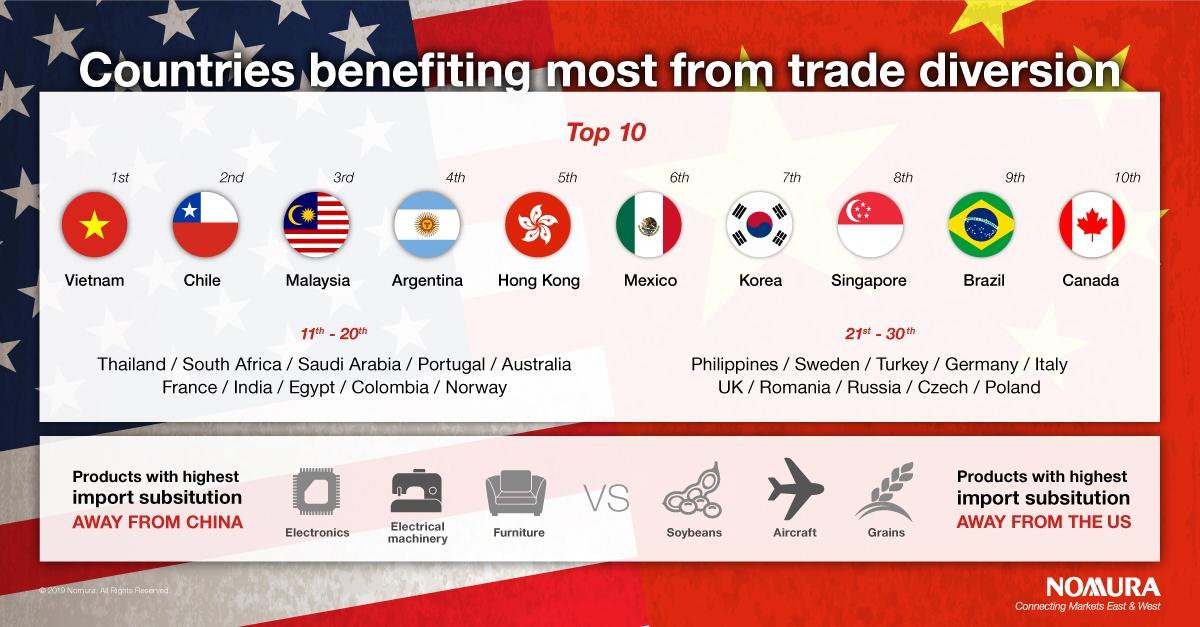 US-China trade diversion: Who benefits? | Nomura