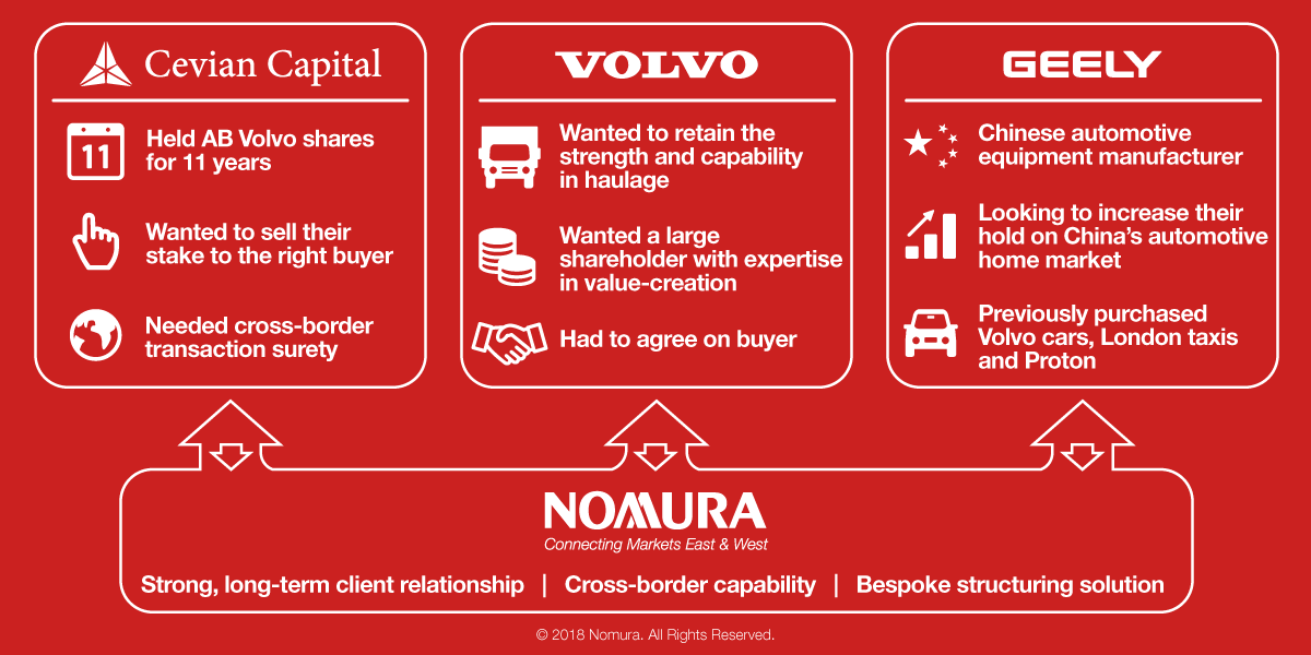 East meets West: How China's Geely connected with Volvo Trucks | Nomura